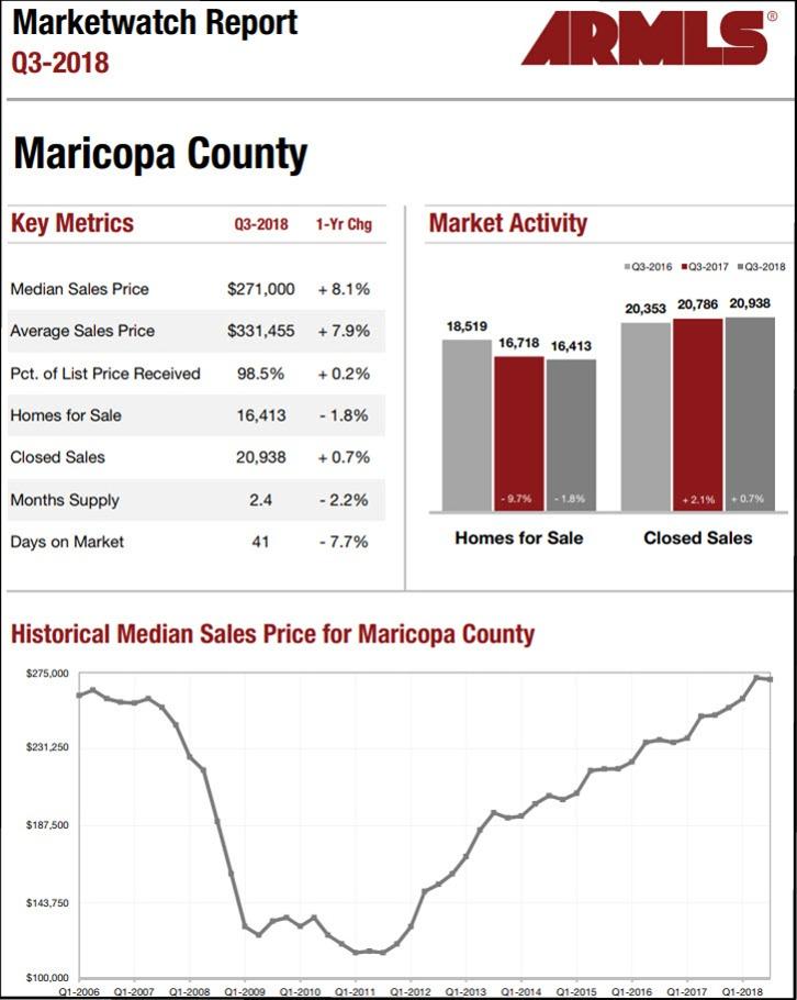 ARMLS Market Watach -Maricopa County Q3-2018