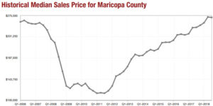 Maricopa County Home Sale Prices 2006 - 2018