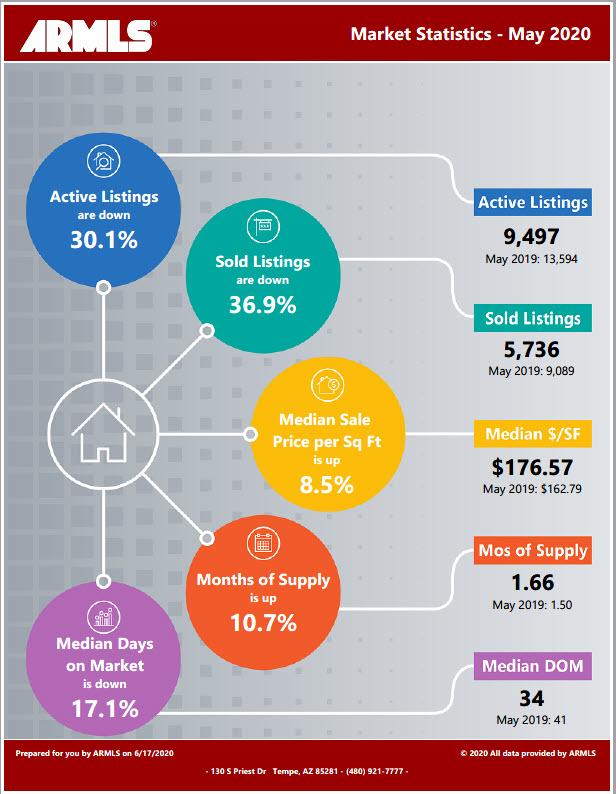 Market Stat Infographic - Sales - 2020-05
