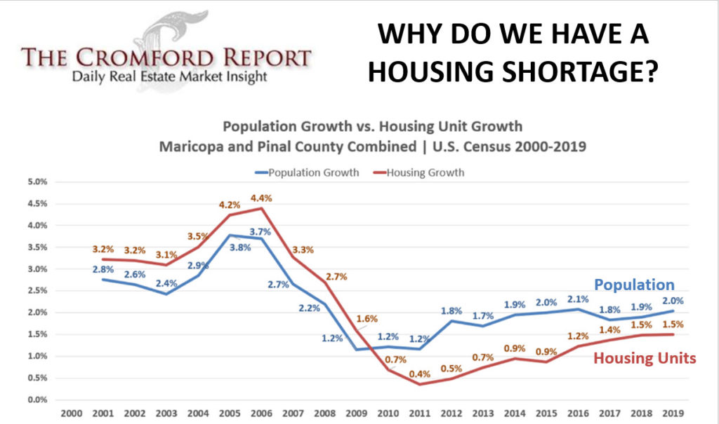 Population Growth verses Housing Growth
