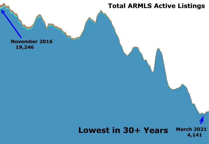 ARMLS For-Sale Listings Trend