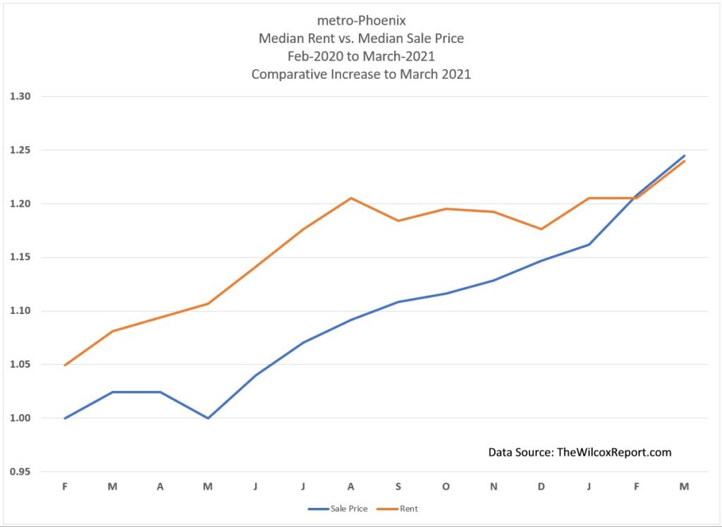 Median Rent vs Sale Prices Increases
