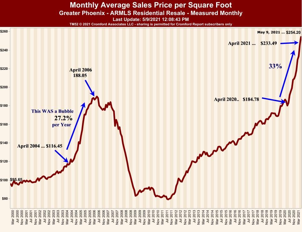 metro-Phoenix Home Price History -2