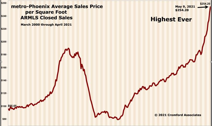 metro-Phoenix Home Price History